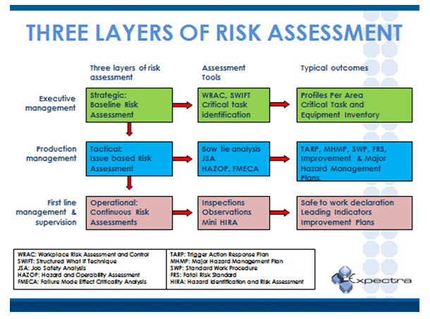 process safety management process in oiland Risk management / safety process development back to risk intertek tailors the critical elements of a safety process to integrate seamlessly with a client's.